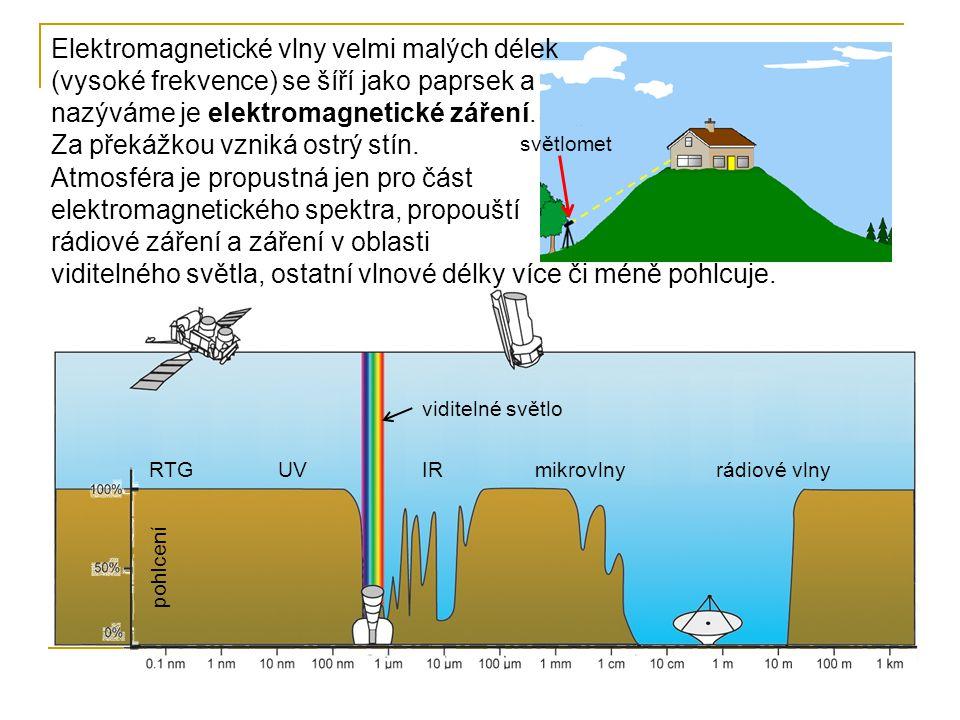 Elektromagnetické vlny velmi malých délek (vysoké frekvence) se šíří jako paprsek a nazýváme je elektromagnetické záření. Za překážkou vzniká ostrý stín.