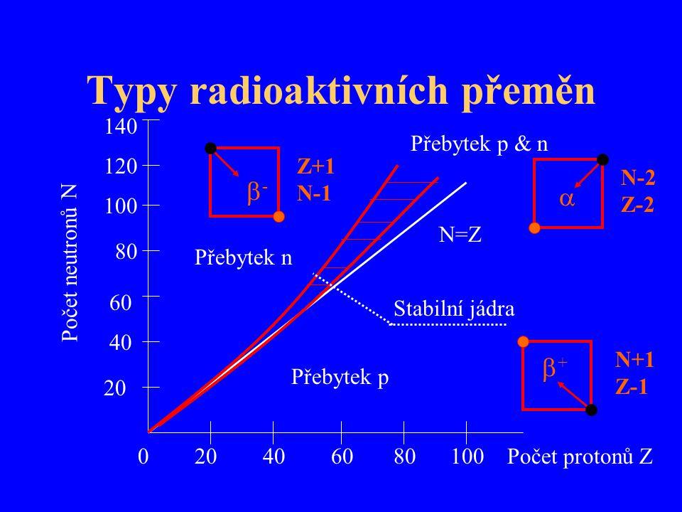 Typy radioaktivních přeměn