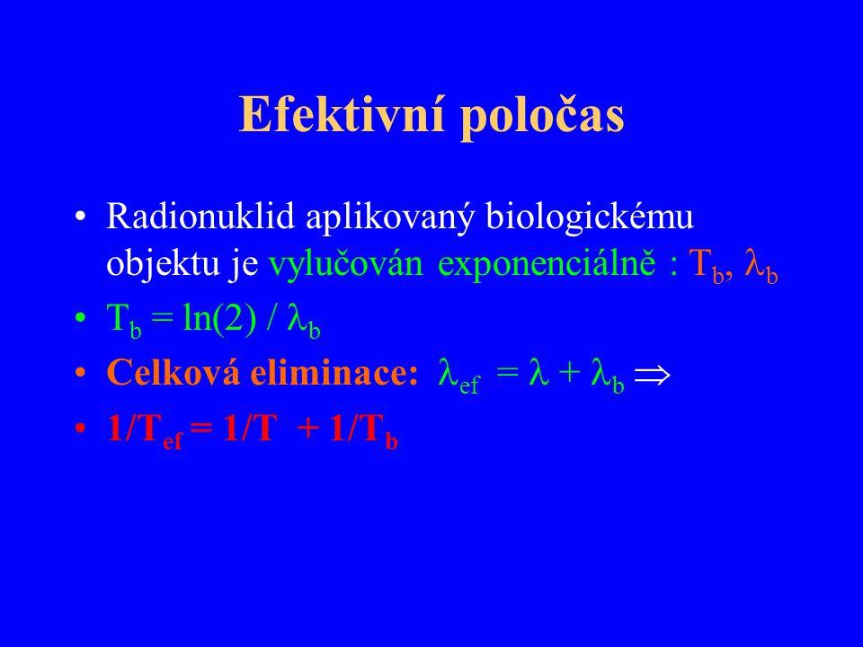Efektivní poločas Radionuklid aplikovaný biologickému objektu je vylučován exponenciálně : Tb, b. Tb = ln(2) / b.