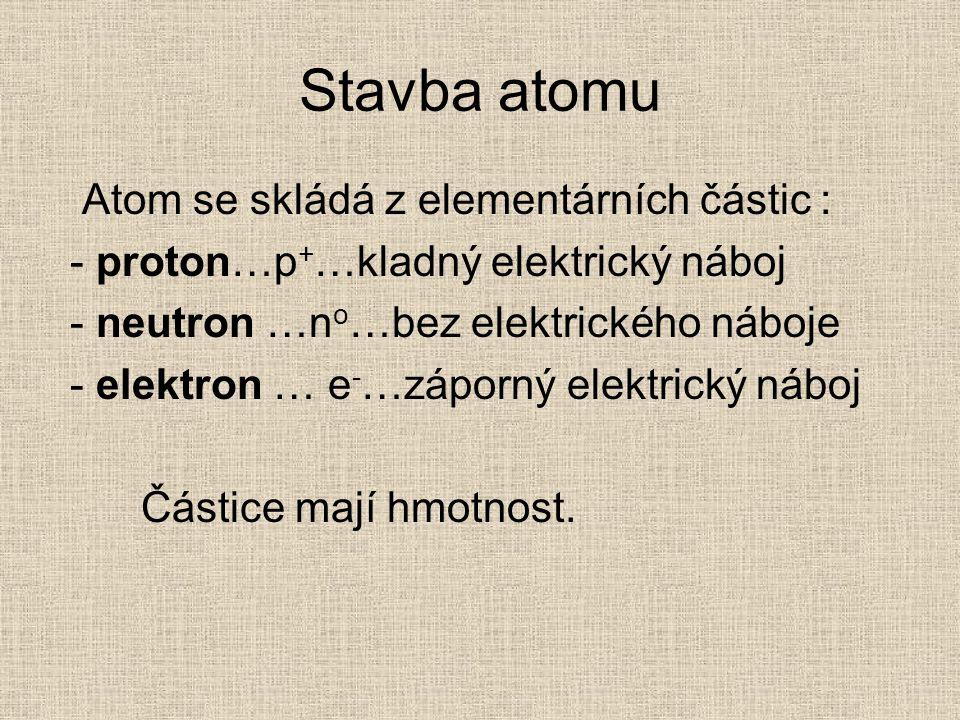 Stavba atomu Atom se skládá z elementárních částic :