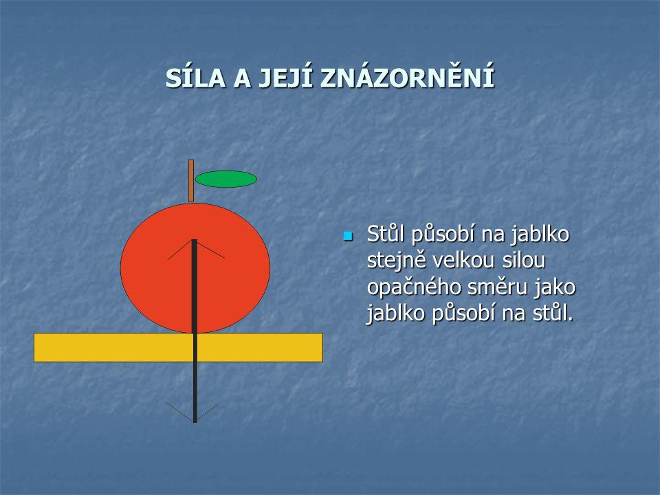 SÍLA A JEJÍ ZNÁZORNĚNÍ Stůl působí na jablko stejně velkou silou opačného směru jako jablko působí na stůl.