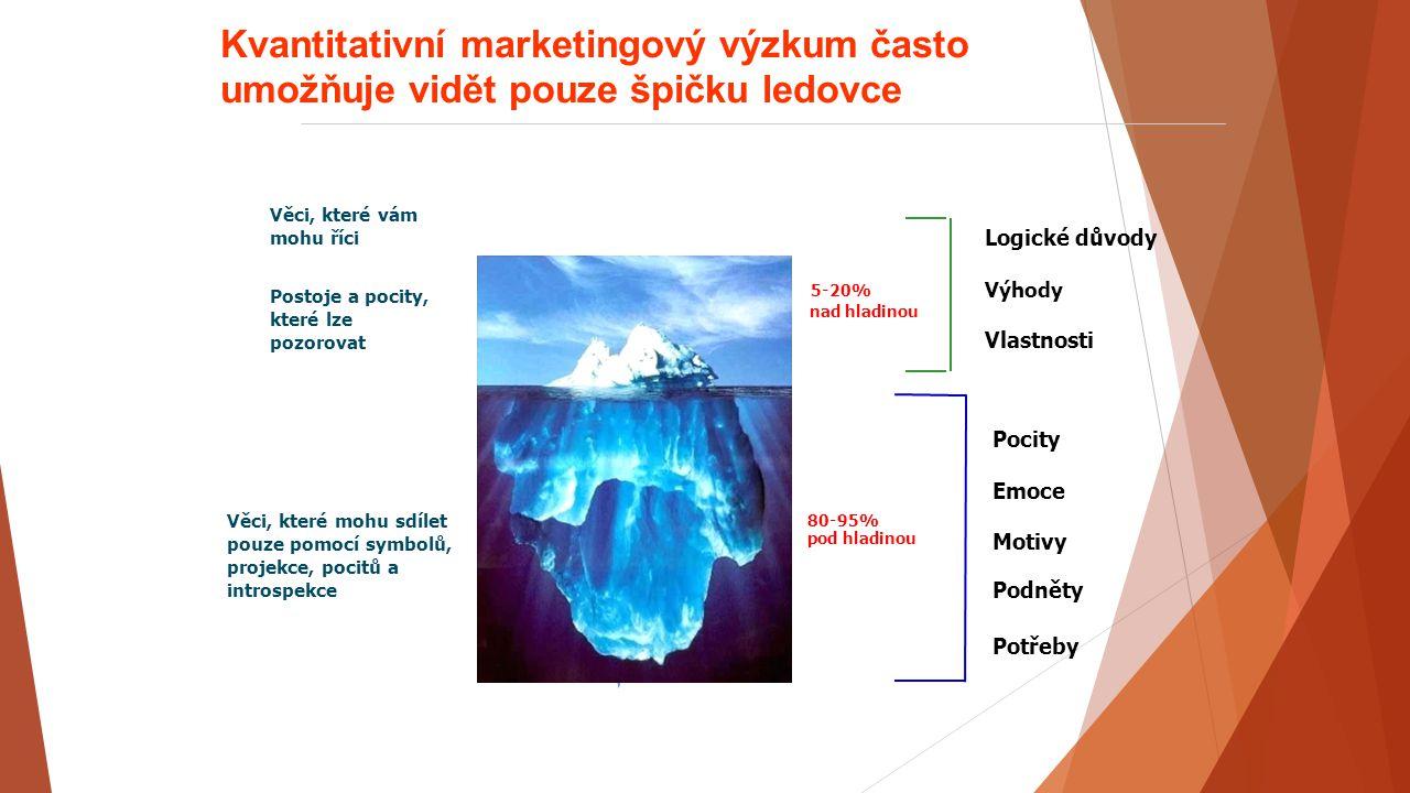 Kvantitativní marketingový výzkum často umožňuje vidět pouze špičku ledovce