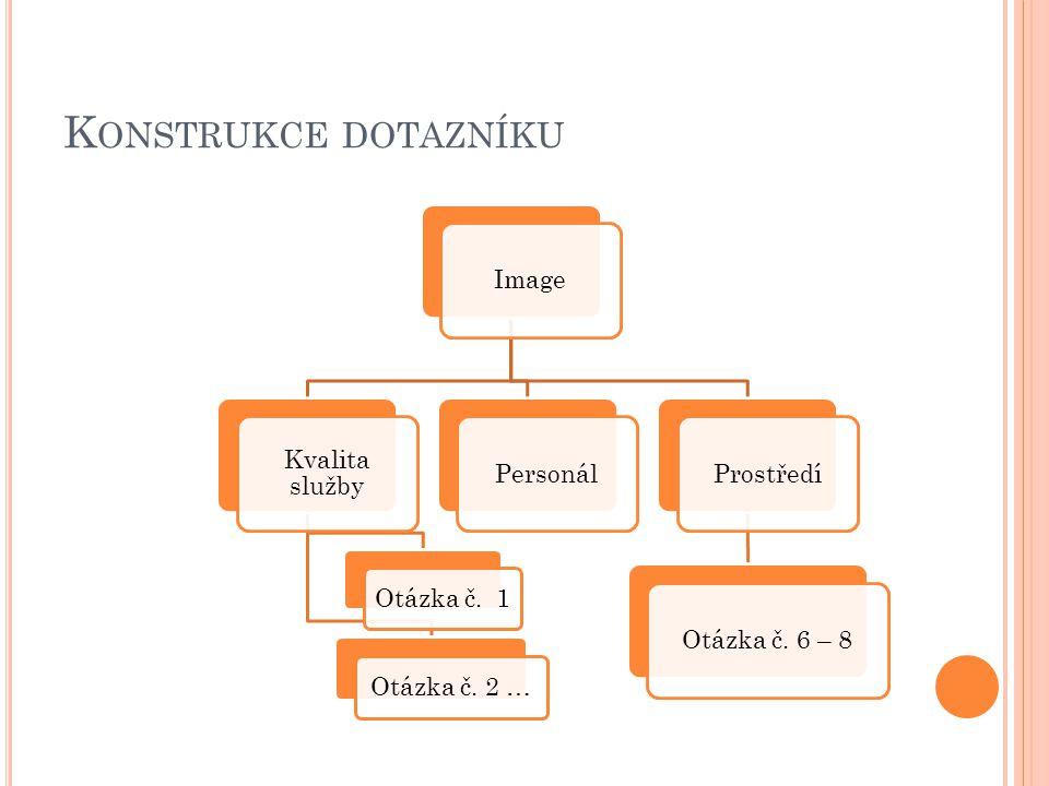 Konstrukce dotazníku Image Kvalita služby Otázka č. 1 Otázka č. 2 …