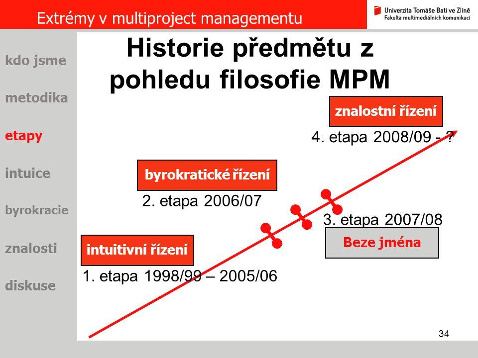 Historie předmětu z pohledu filosofie MPM