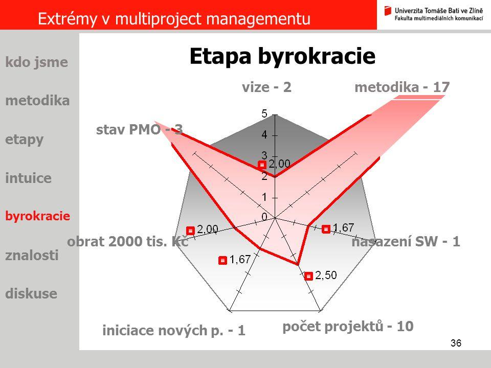 Etapa byrokracie Extrémy v multiproject managementu kdo jsme vize - 2