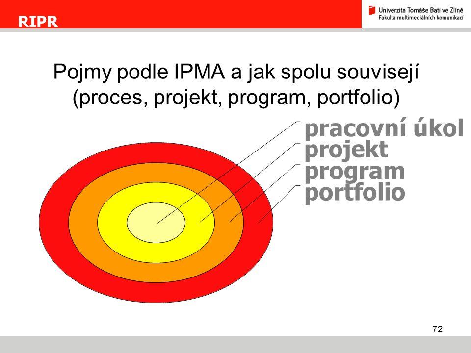 RIPR Pojmy podle IPMA a jak spolu souvisejí (proces, projekt, program, portfolio)