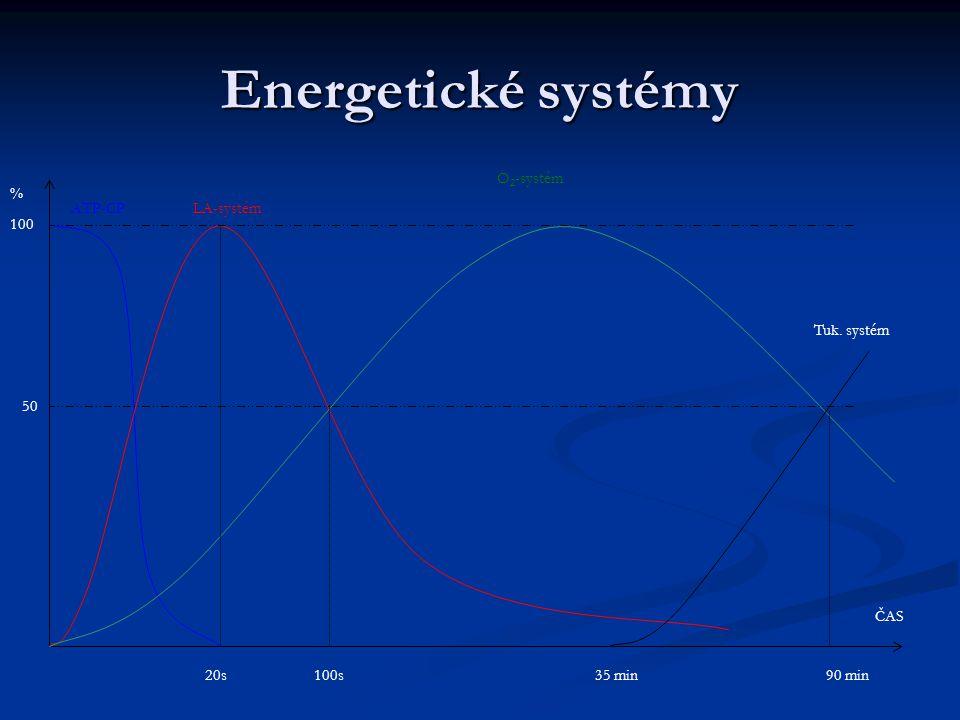 Energetické systémy % ČAS 100 ATP-CP LA-systém O2-systém 20s 100s
