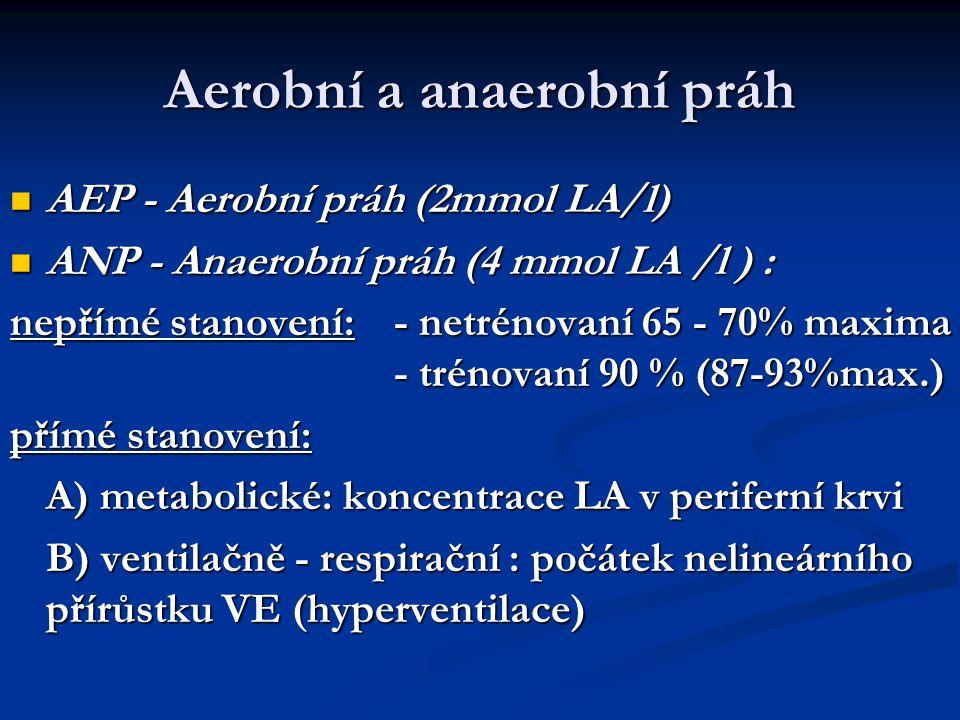 Aerobní a anaerobní práh