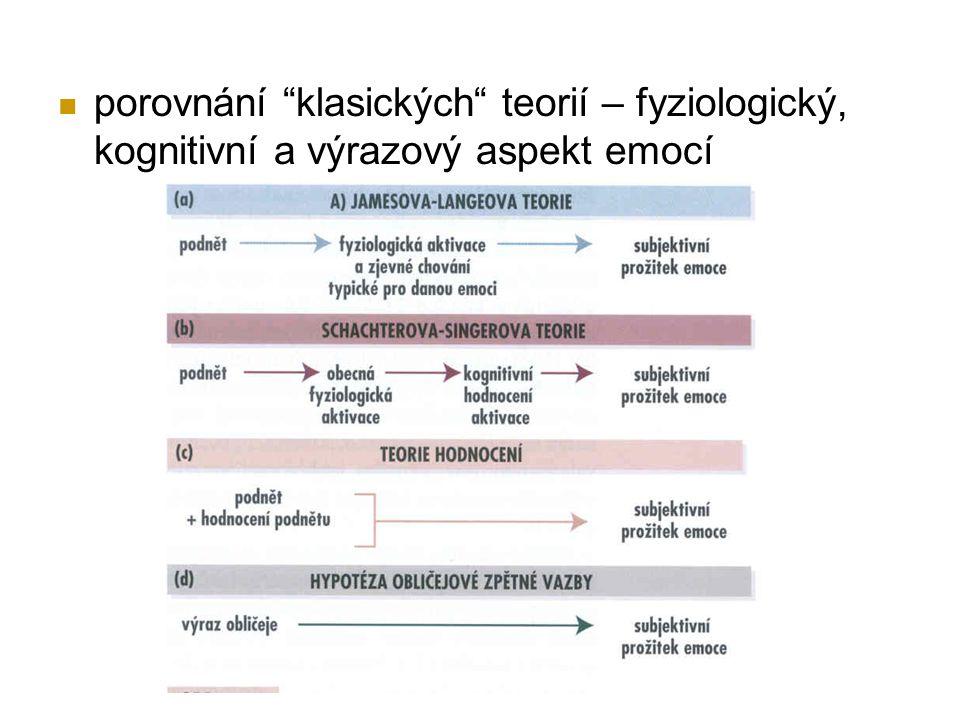 porovnání klasických teorií – fyziologický, kognitivní a výrazový aspekt emocí