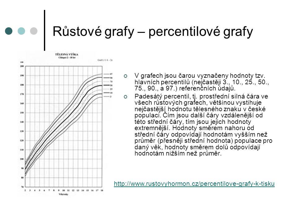 Růstové grafy – percentilové grafy