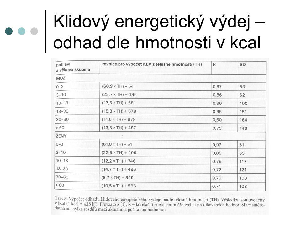 Klidový energetický výdej – odhad dle hmotnosti v kcal