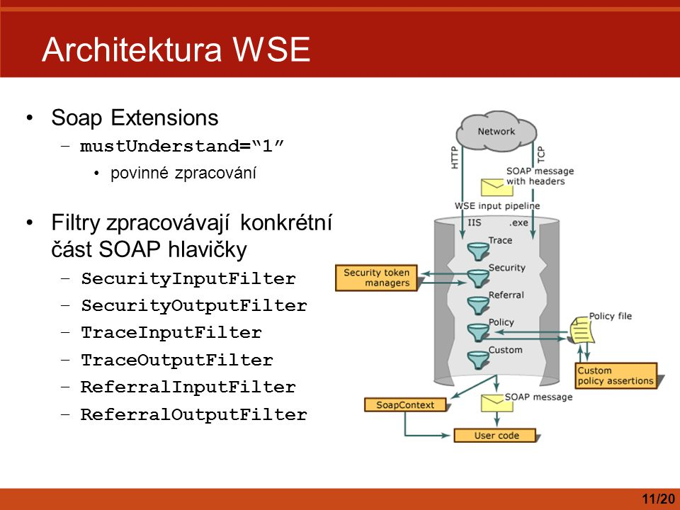 Architektura WSE Soap Extensions