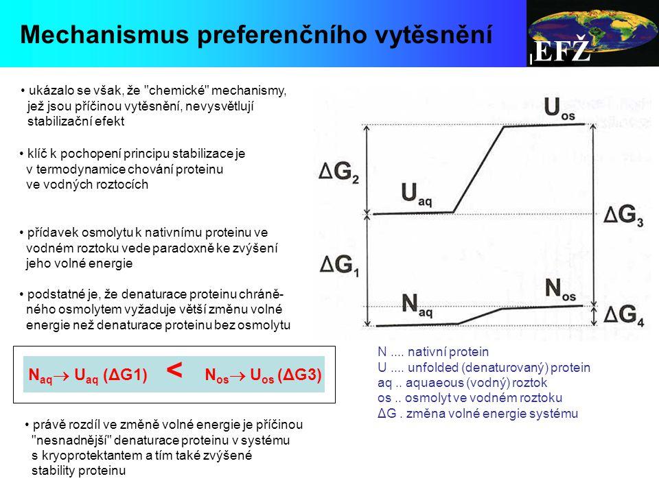 EFŽ Mechanismus preferenčního vytěsnění