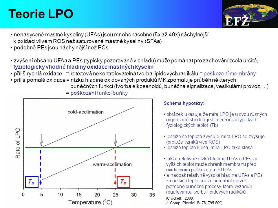 EFŽ Teorie LPO. nenasycené mastné kyseliny (UFAs) jsou mnohonásobně (5x až 40x) náchylnější.