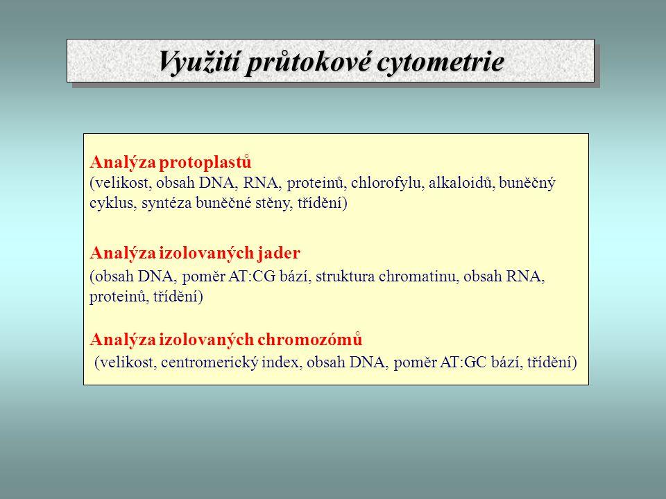 Využití průtokové cytometrie