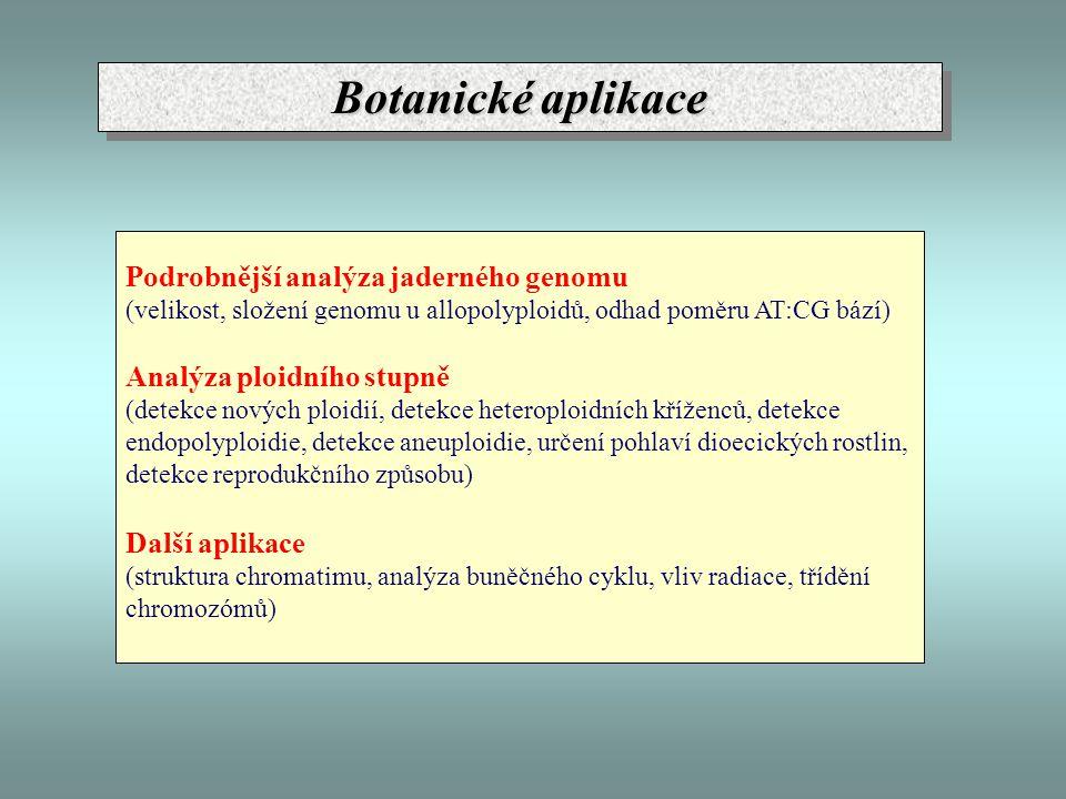 Botanické aplikace Podrobnější analýza jaderného genomu