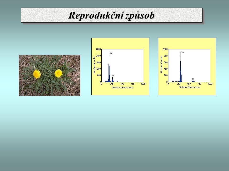 Reprodukční způsob