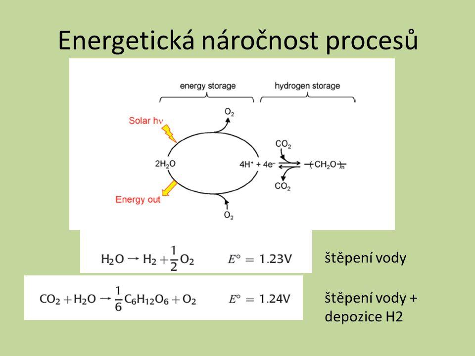 Energetická náročnost procesů