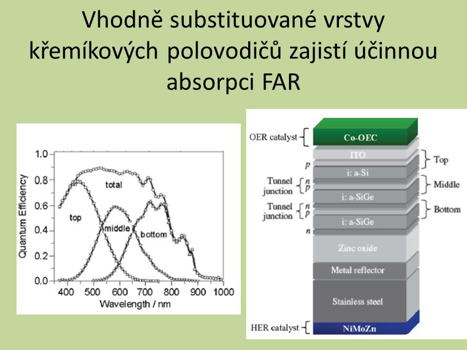 Vhodně substituované vrstvy křemíkových polovodičů zajistí účinnou absorpci FAR