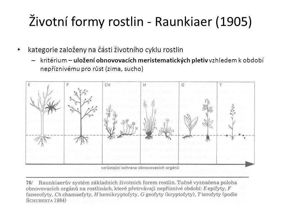 Životní formy rostlin - Raunkiaer (1905)