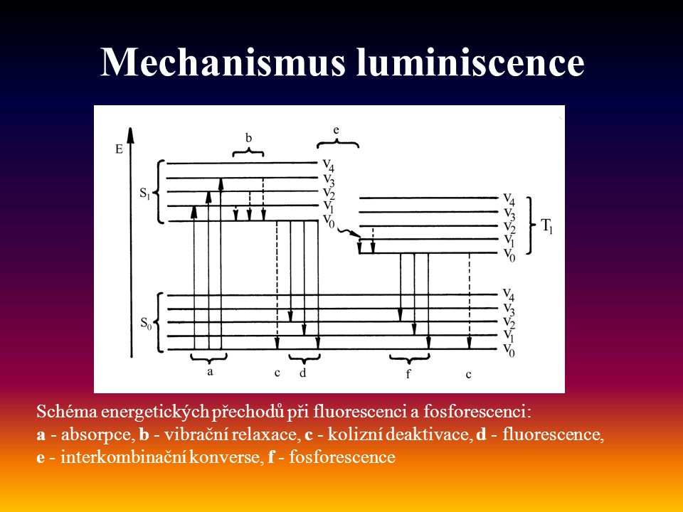 Mechanismus luminiscence