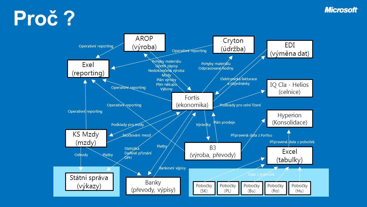 Proč AROP Cryton (výroba) (údržba) EDI (výměna dat) Exel (reporting)