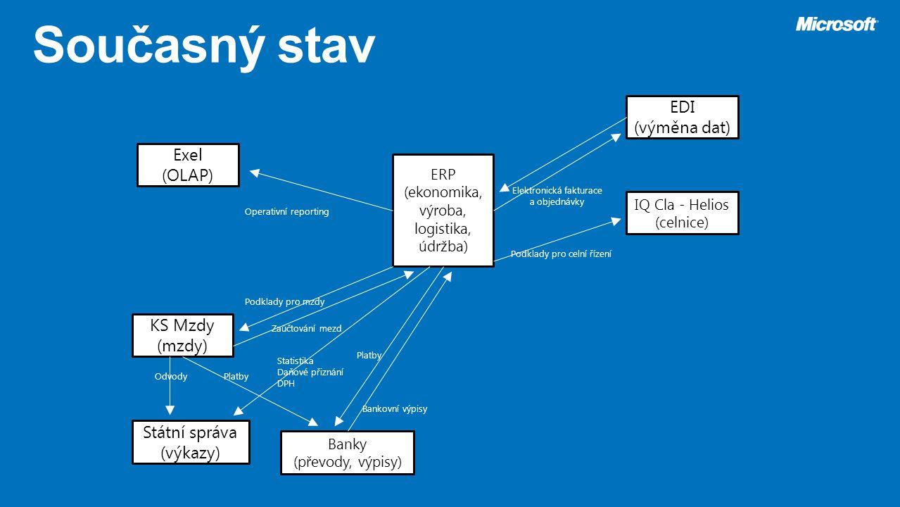 Současný stav EDI (výměna dat) Exel (OLAP) KS Mzdy (mzdy)
