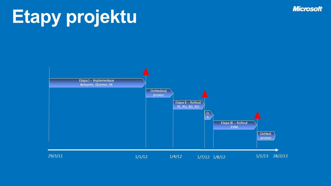 Etapa II – Rollout PL, RU, BG, RO