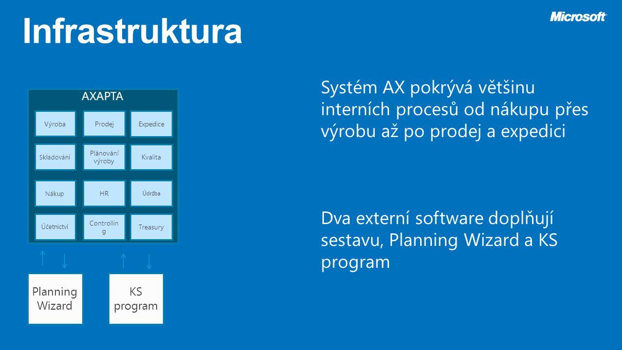 Infrastruktura Systém AX pokrývá většinu interních procesů od nákupu přes výrobu až po prodej a expedici.