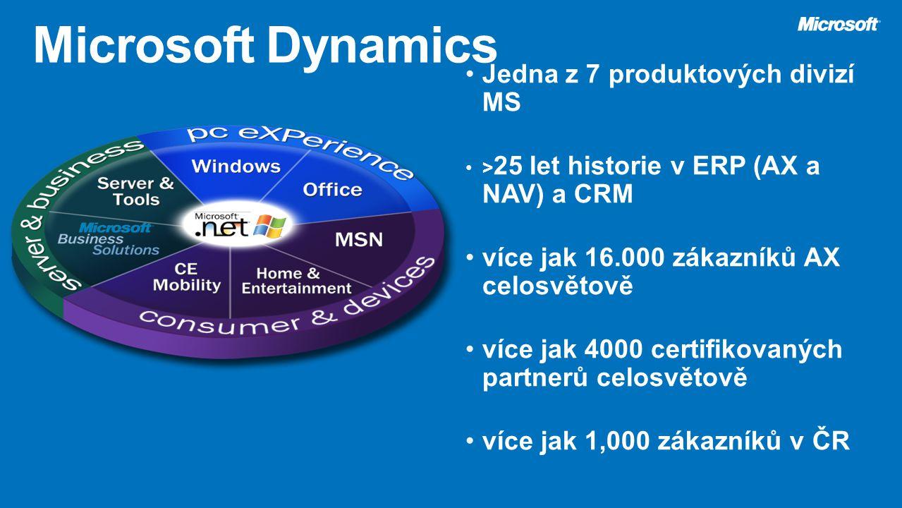 Microsoft Dynamics Jedna z 7 produktových divizí MS