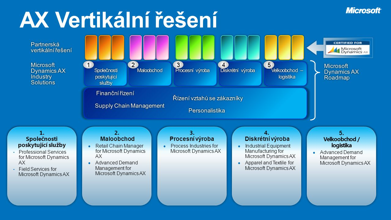 1. Společnosti poskytující služby 5. Velkoobchod / logistika