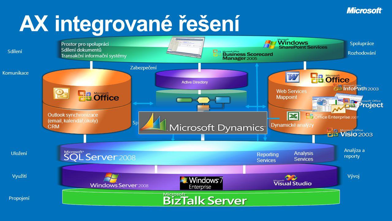 AX integrované řešení Prostor pro spolupráci Sdílení dokumentů Transakční informační systémy. Využití.