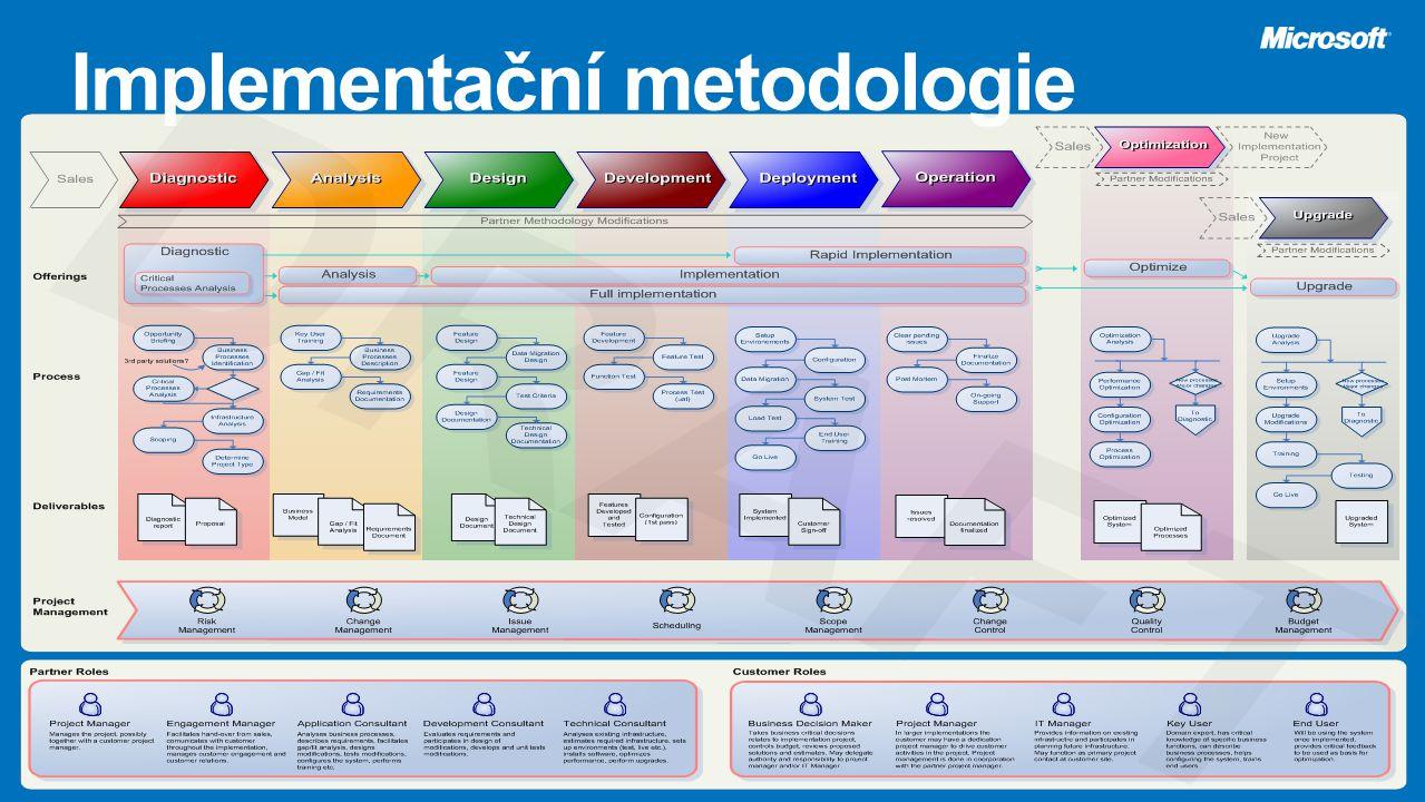 Implementační metodologie