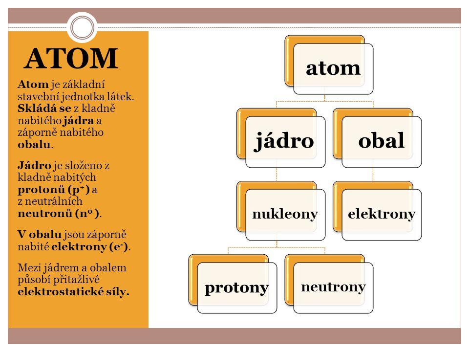 ATOM atom jádro obal protony nukleony neutrony elektrony