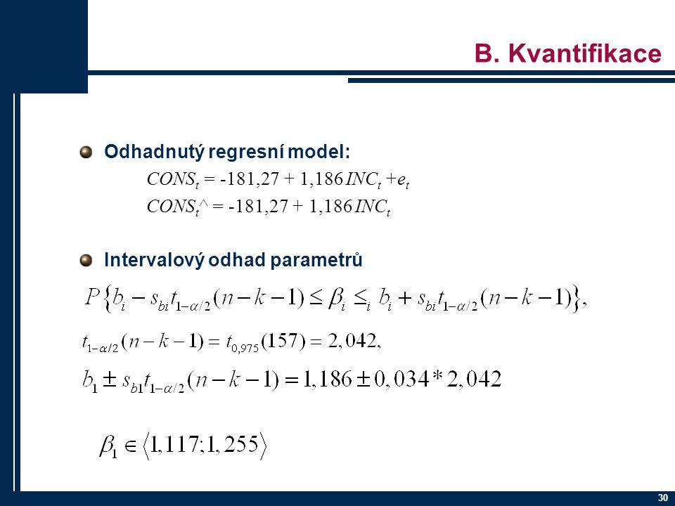 B. Kvantifikace Odhadnutý regresní model: