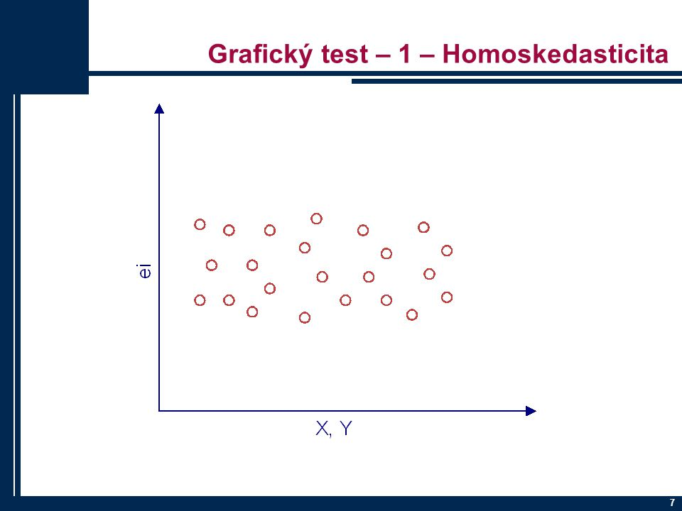 Grafický test – 1 – Homoskedasticita