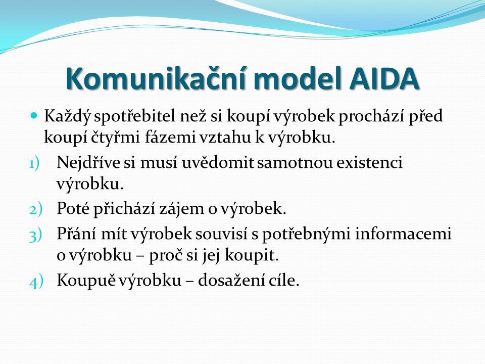 Komunikační model AIDA