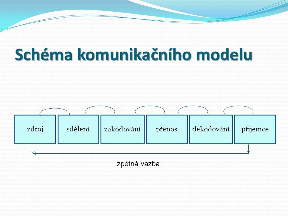 Schéma komunikačního modelu