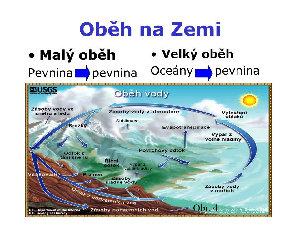Oběh na Zemi Malý oběh Velký oběh Oceány pevnina Pevnina pevnina