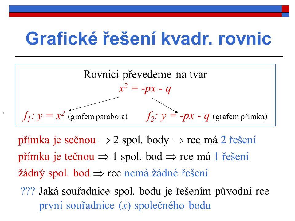 Grafické řešení kvadr. rovnic