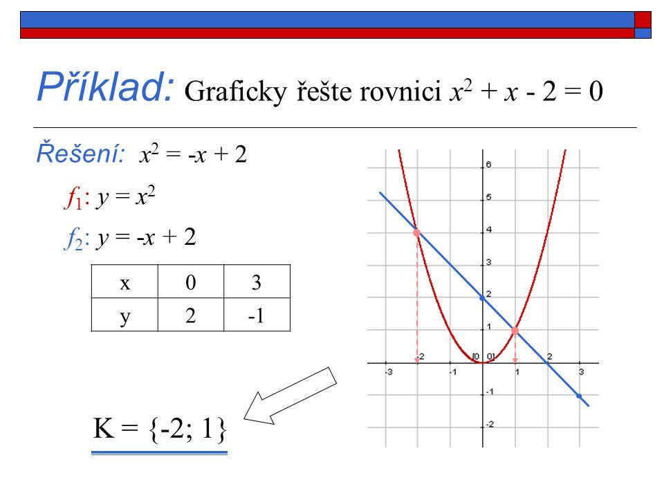 Příklad: Graficky řešte rovnici x2 + x - 2 = 0