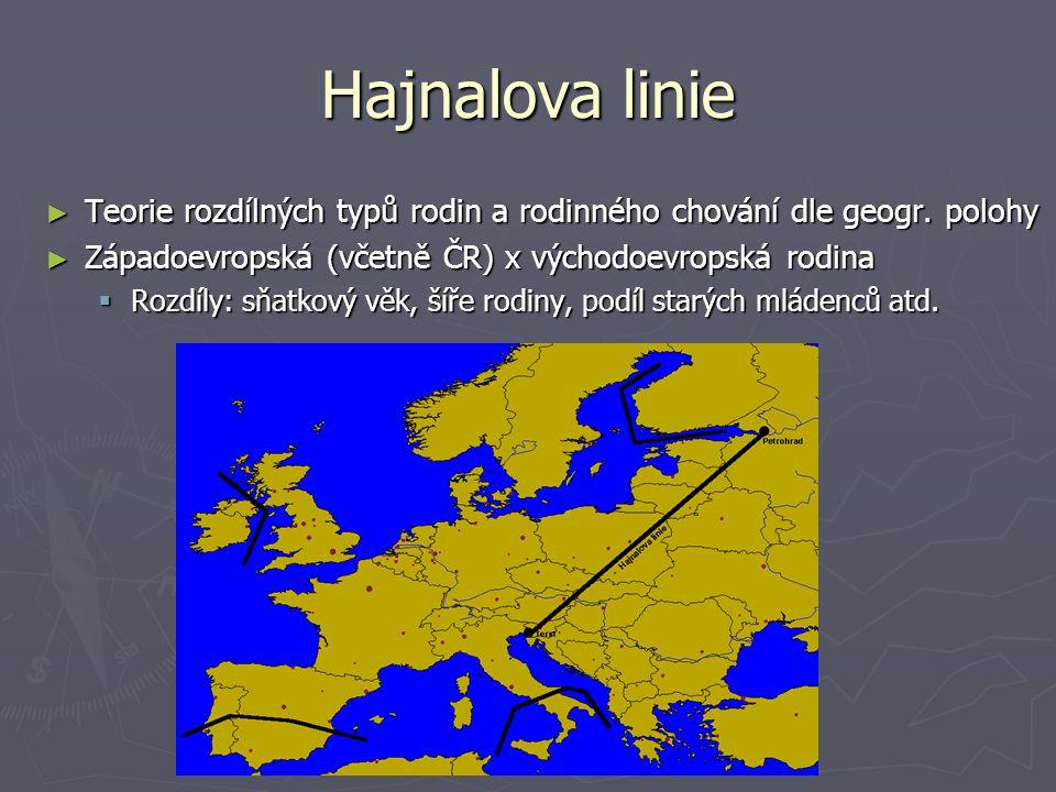 Hajnalova linie Teorie rozdílných typů rodin a rodinného chování dle geogr. polohy. Západoevropská (včetně ČR) x východoevropská rodina.