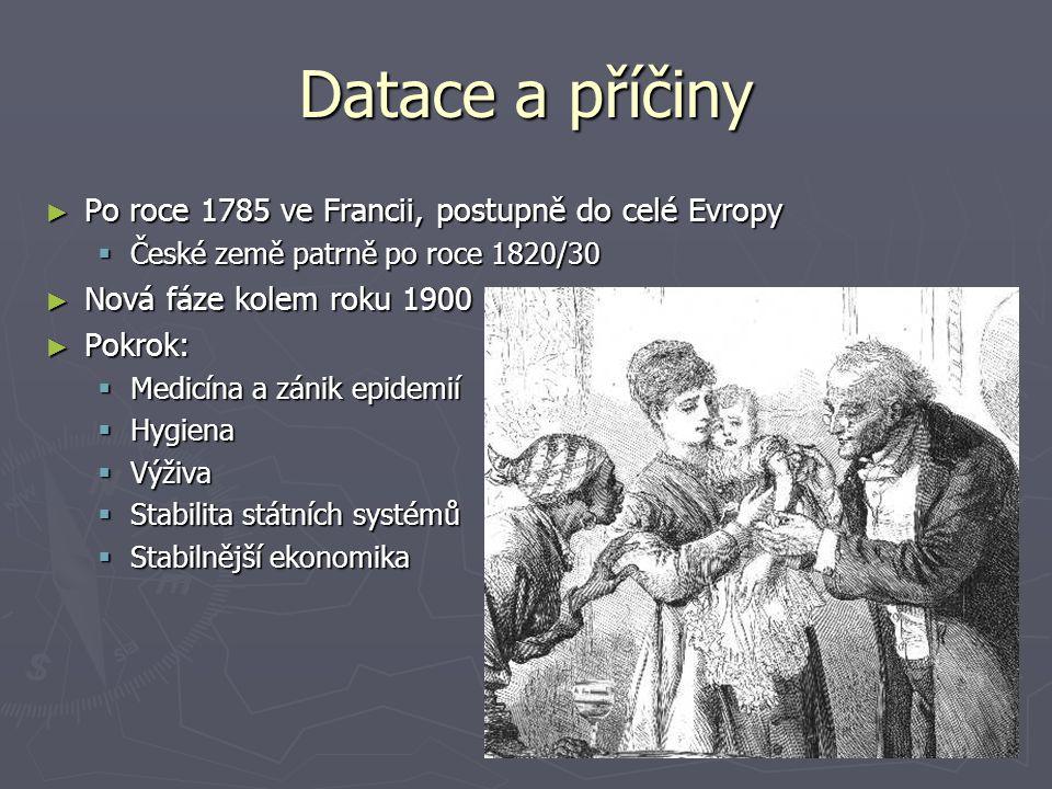 Datace a příčiny Po roce 1785 ve Francii, postupně do celé Evropy