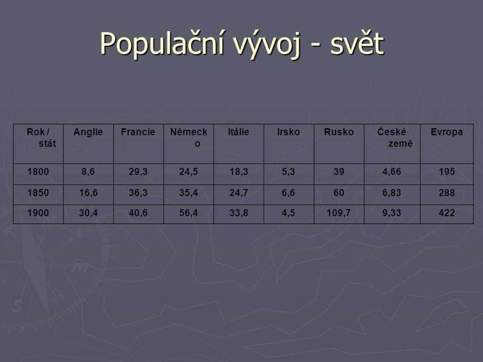 Populační vývoj - svět Rok / stát Anglie Francie Německo Itálie Irsko