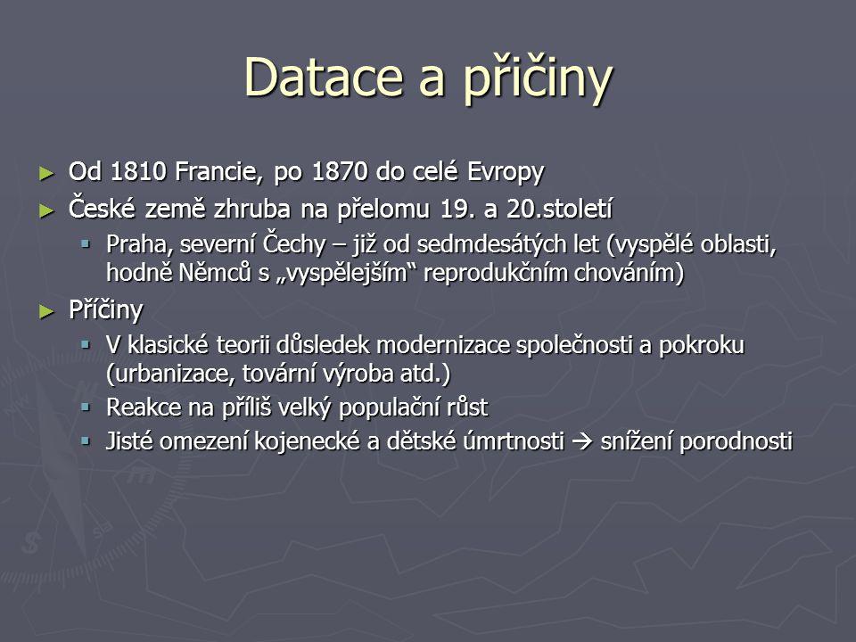 Datace a přičiny Od 1810 Francie, po 1870 do celé Evropy