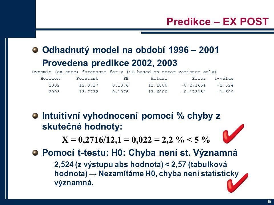 Predikce – EX POST Odhadnutý model na období 1996 – 2001