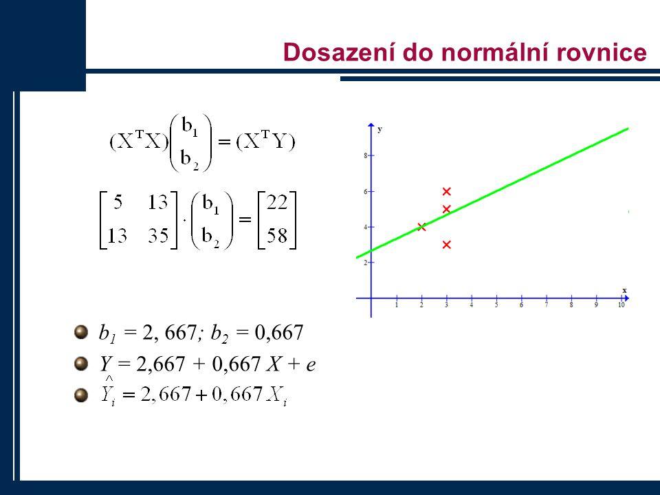 Dosazení do normální rovnice
