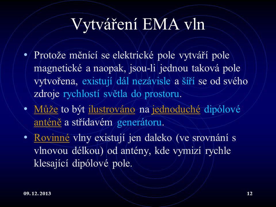 Vytváření EMA vln