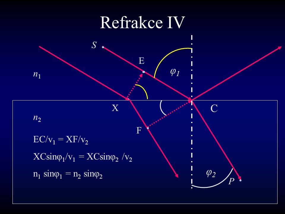 Refrakce IV φ1 C φ2 S E n1 X n2 F EC/v1 = XF/v2