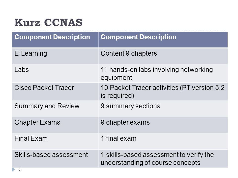 Kurz CCNAS Component Description E-Learning Content 9 chapters Labs
